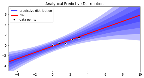 Python: Full Bayesian Predictive Distribution – kreuz&qwertz